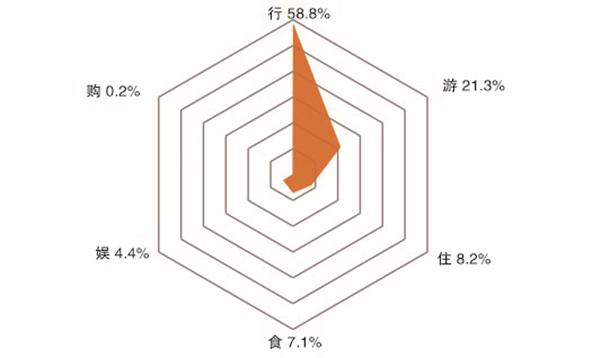 图6  历年春节期间风险事件环节分布.jpg