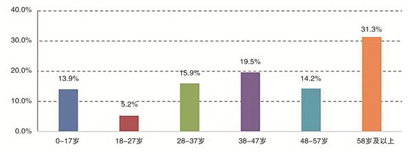 图5 历年春节期间出险游客年龄分布.jpg