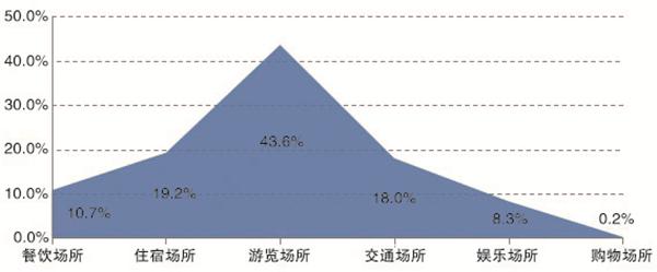 图7 历年春节期间风险事件场所分布.jpg